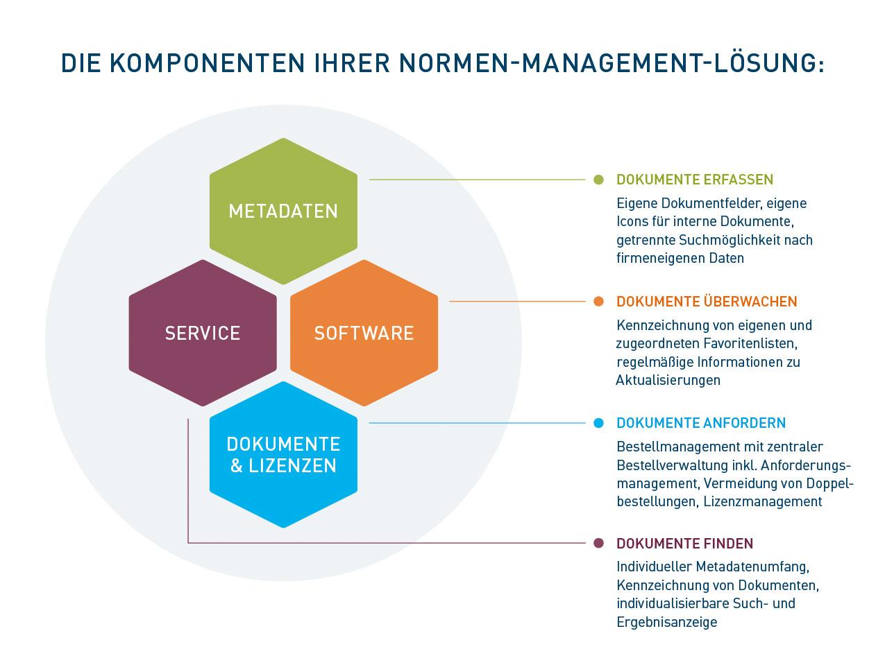 Komponenten einer Normen-Management-Lösung